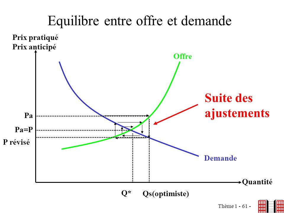 Equilibre entre offre et demande