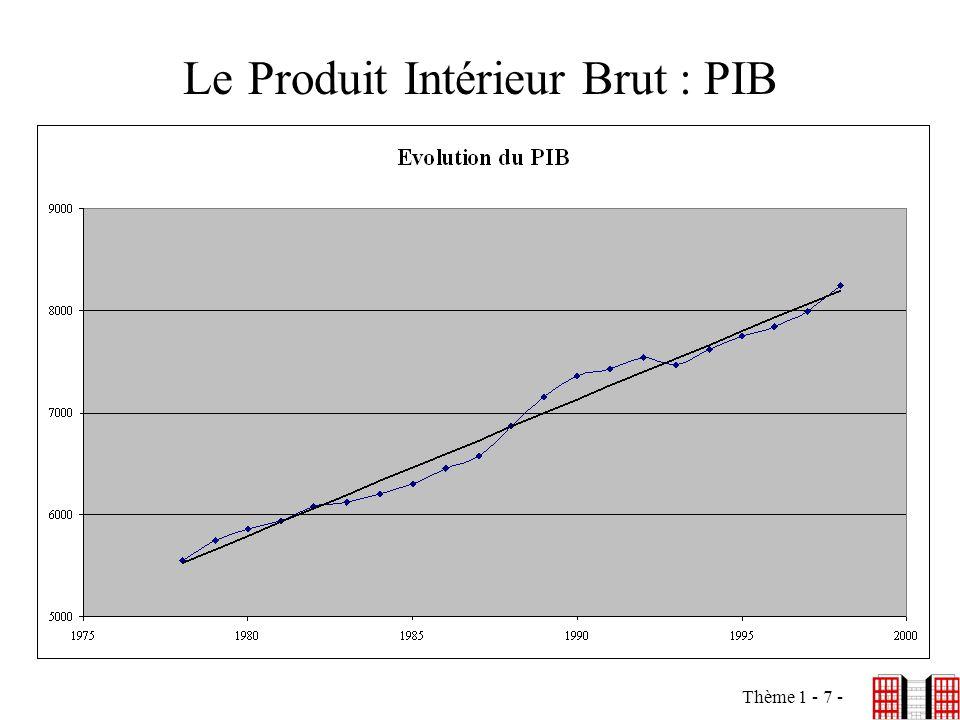Le Produit Intérieur Brut : PIB