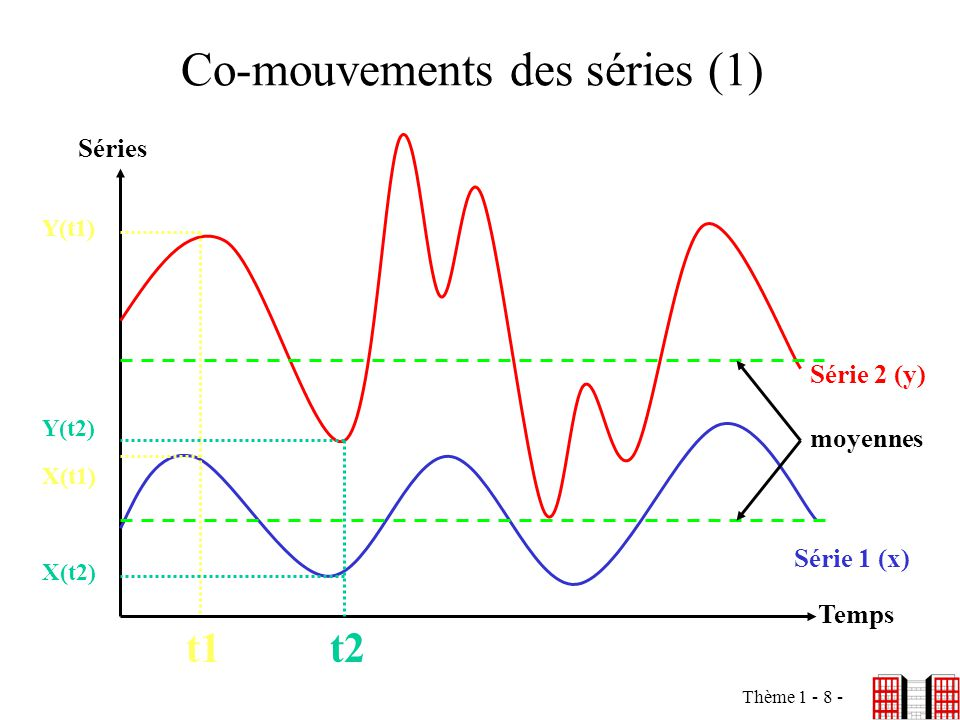 Co-mouvements des séries (1)