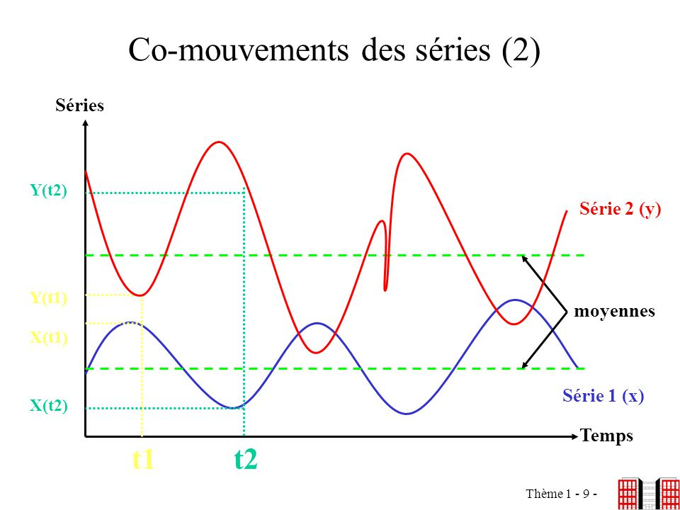 Co-mouvements des séries (2)
