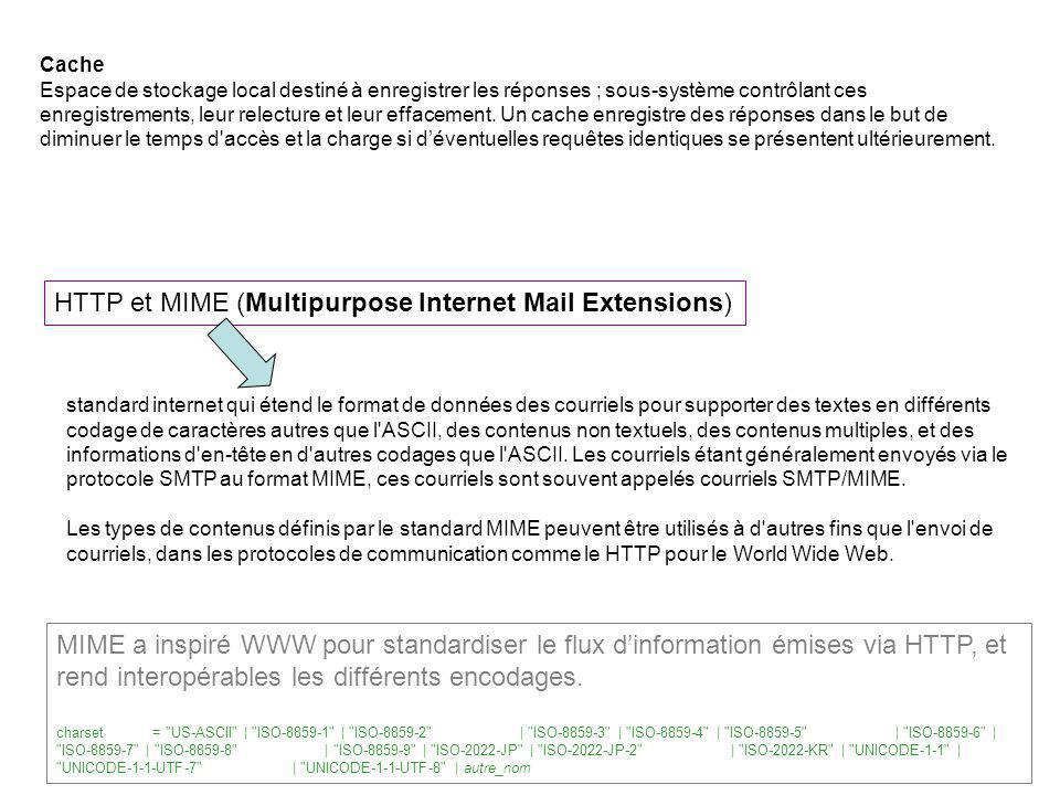 HTTP et MIME (Multipurpose Internet Mail Extensions)