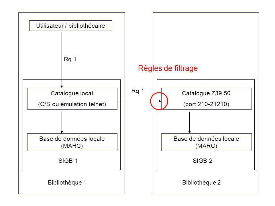 Règles de filtrage Utilisateur / bibliothécaire Rq 1 Rq 1