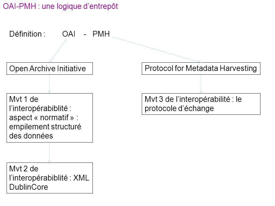 OAI-PMH : une logique d'entrepôt