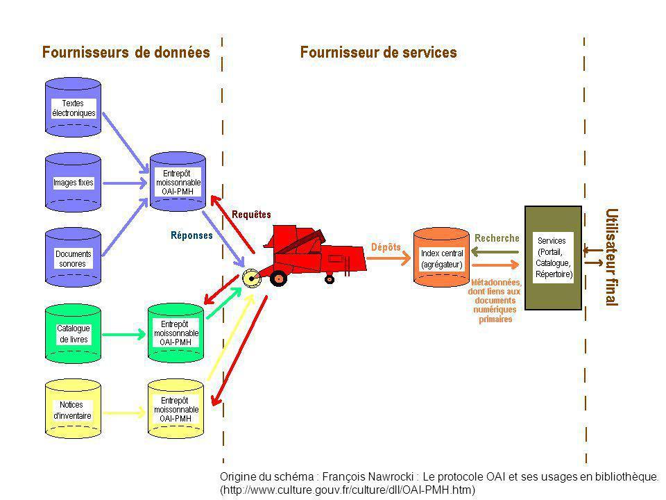 Origine du schéma : François Nawrocki : Le protocole OAI et ses usages en bibliothèque.