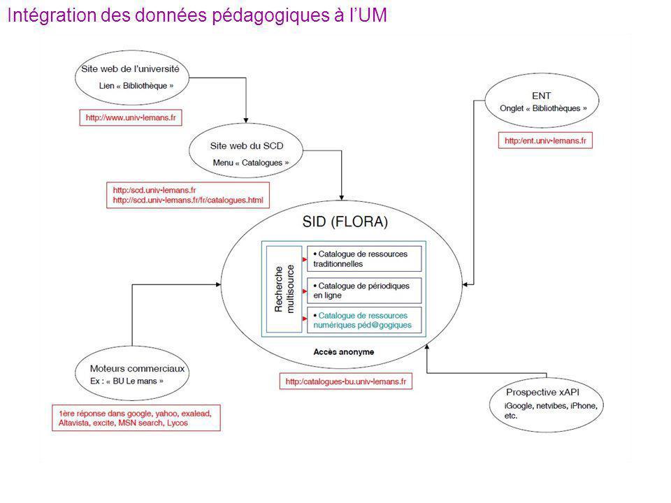 Intégration des données pédagogiques à l'UM