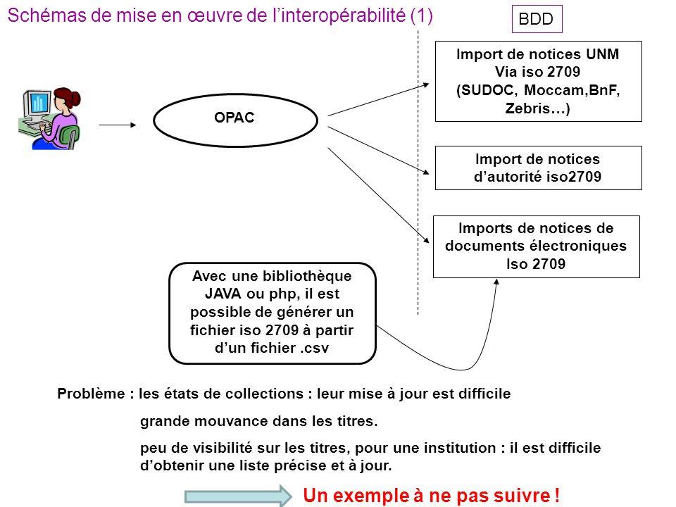 Schémas de mise en œuvre de l'interopérabilité (1)