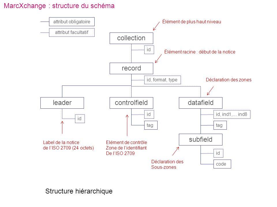 MarcXchange : structure du schéma