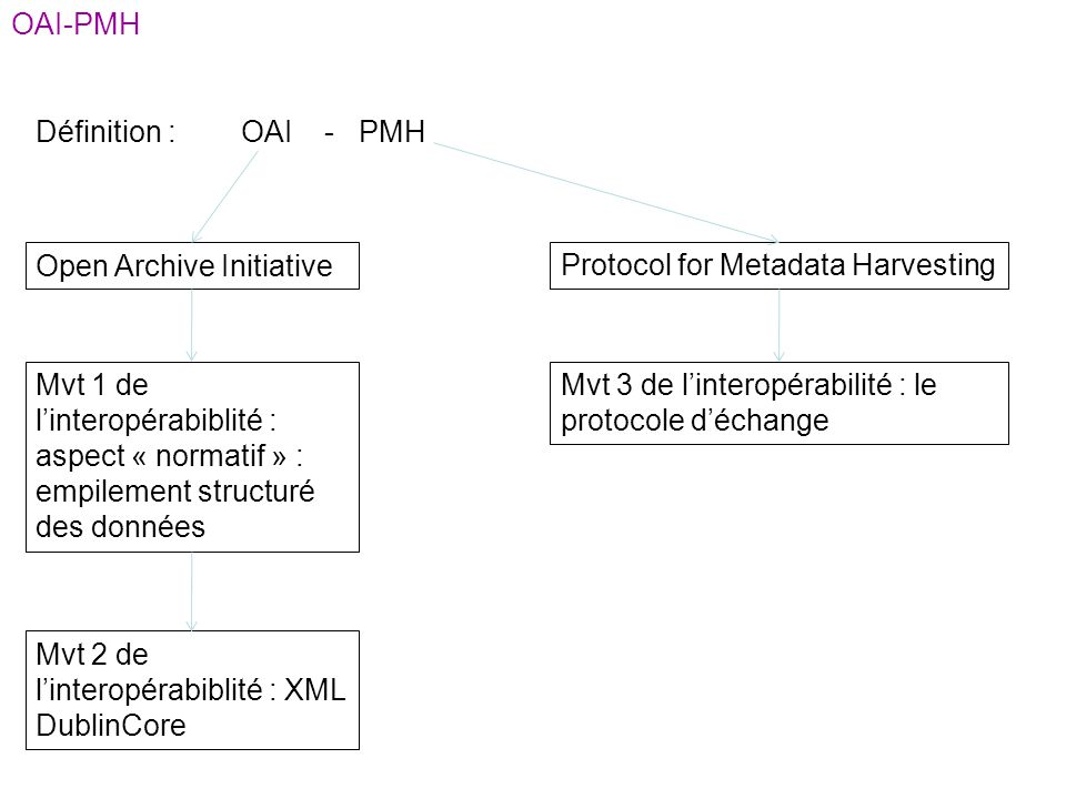 OAI-PMH Définition : OAI - PMH. Open Archive Initiative. Protocol for Metadata Harvesting.