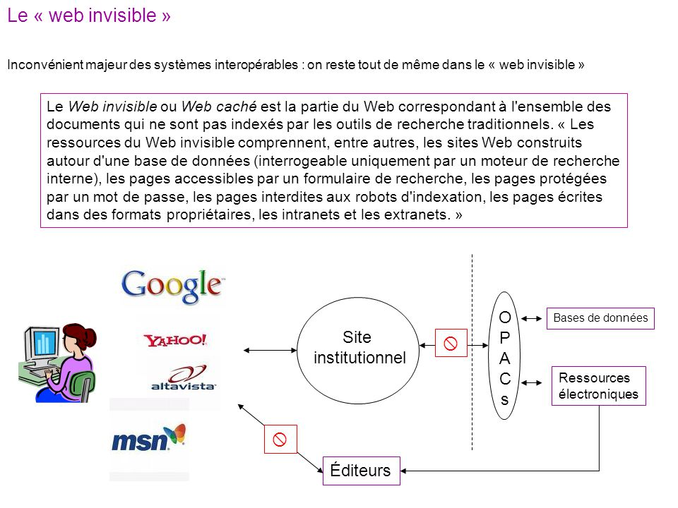 Le « web invisible » O P Site A x institutionnel C s x Éditeurs