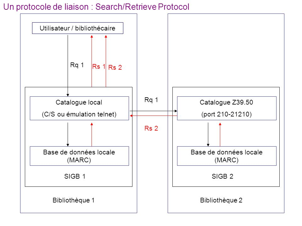 Un protocole de liaison : Search/Retrieve Protocol