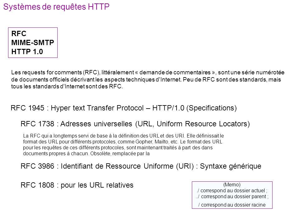 Systèmes de requêtes HTTP