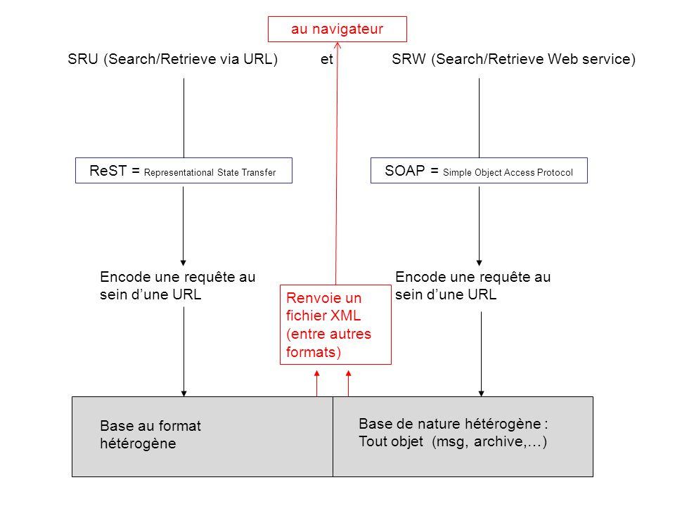 au navigateur SRU (Search/Retrieve via URL) et SRW (Search/Retrieve Web service)
