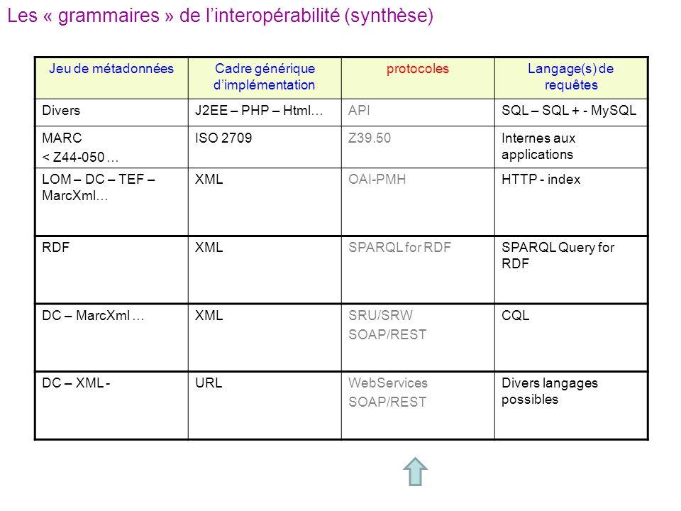 Les « grammaires » de l'interopérabilité (synthèse)