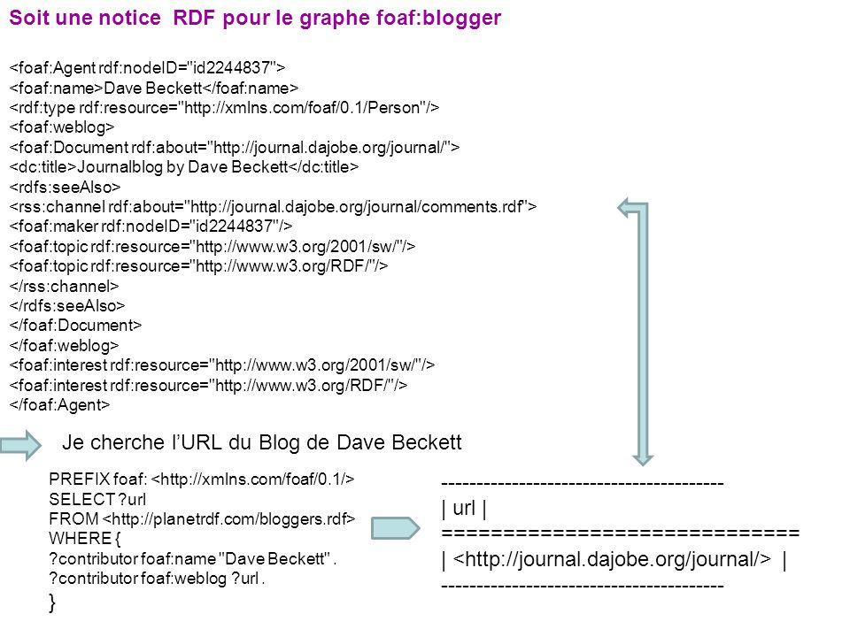 Soit une notice RDF pour le graphe foaf:blogger