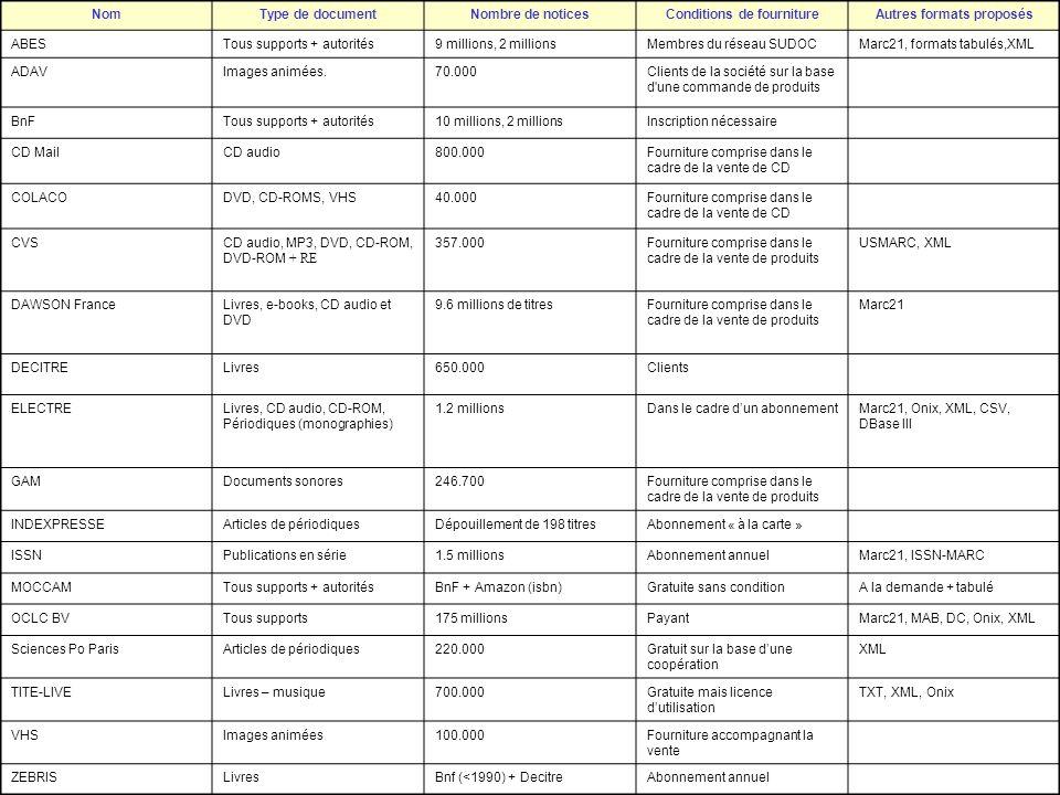 Conditions de fourniture Autres formats proposés