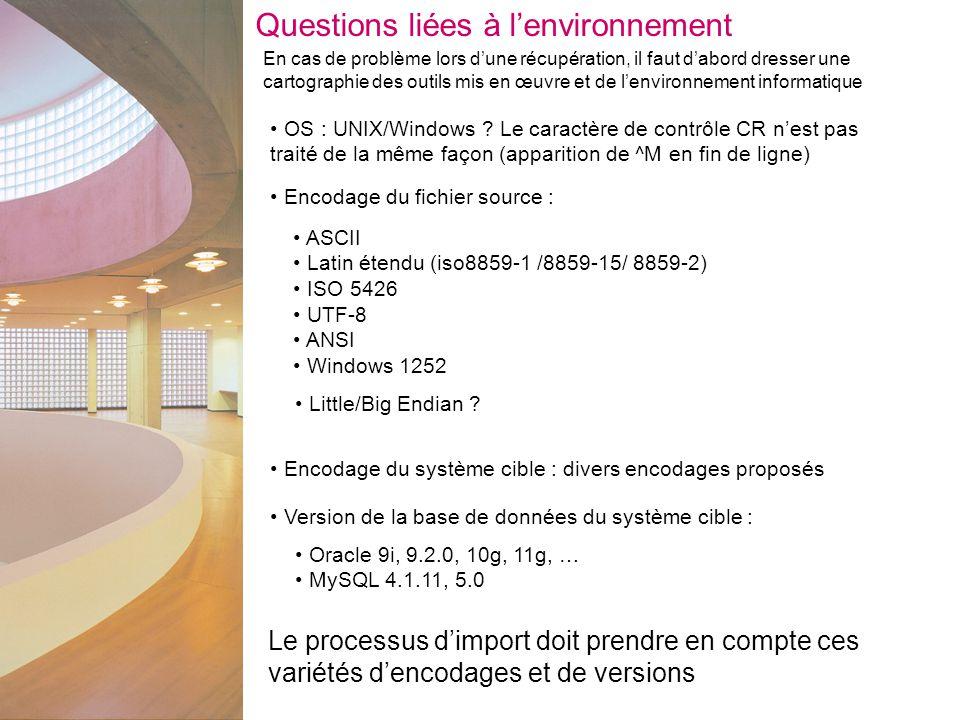 Questions liées à l'environnement