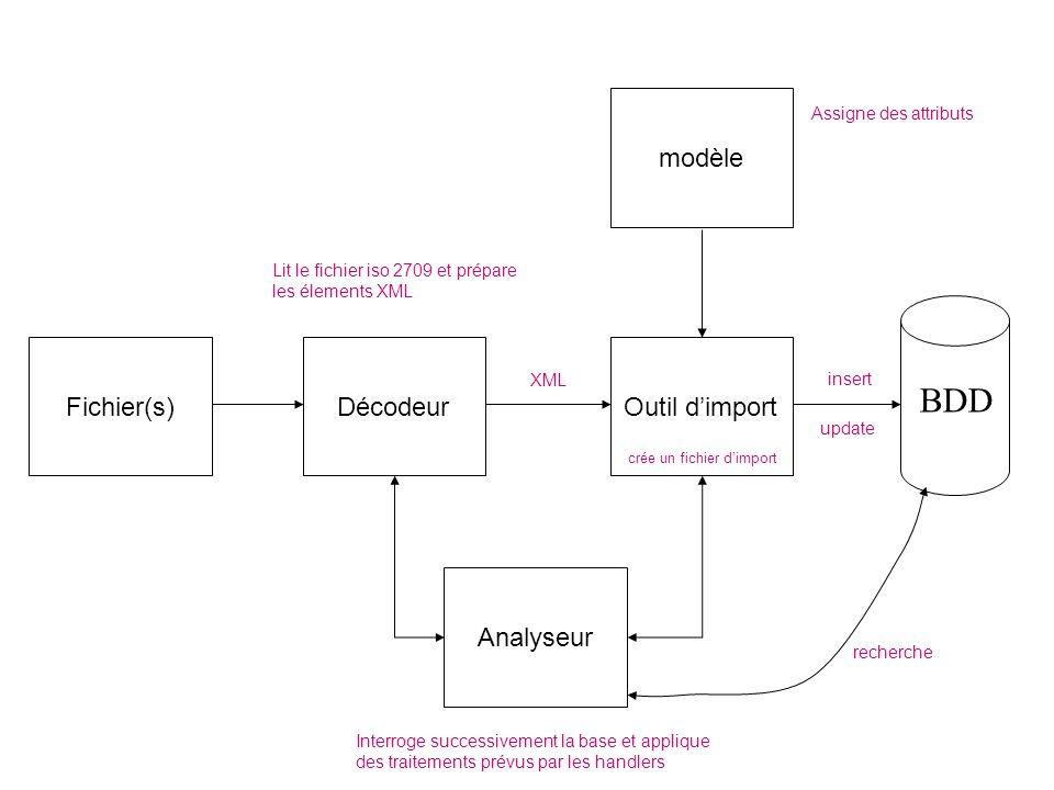 BDD modèle Fichier(s) Décodeur Outil d'import crée un fichier d'import