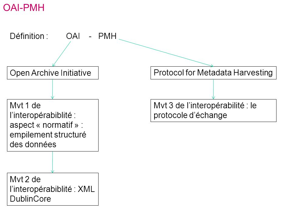OAI-PMH Définition : OAI - PMH Open Archive Initiative