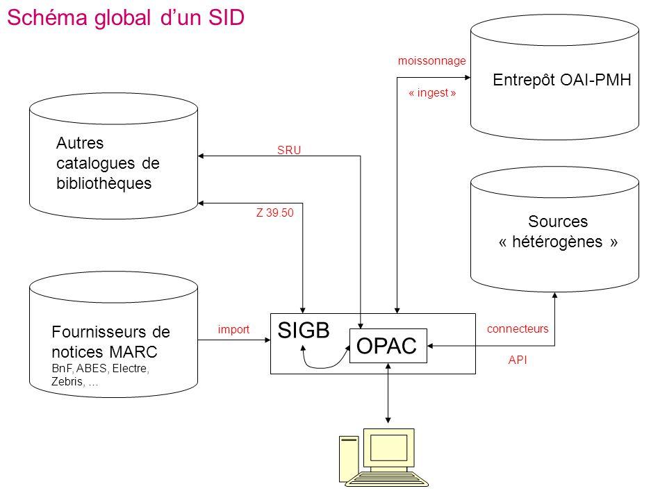 Schéma global d'un SID SIGB OPAC Entrepôt OAI-PMH