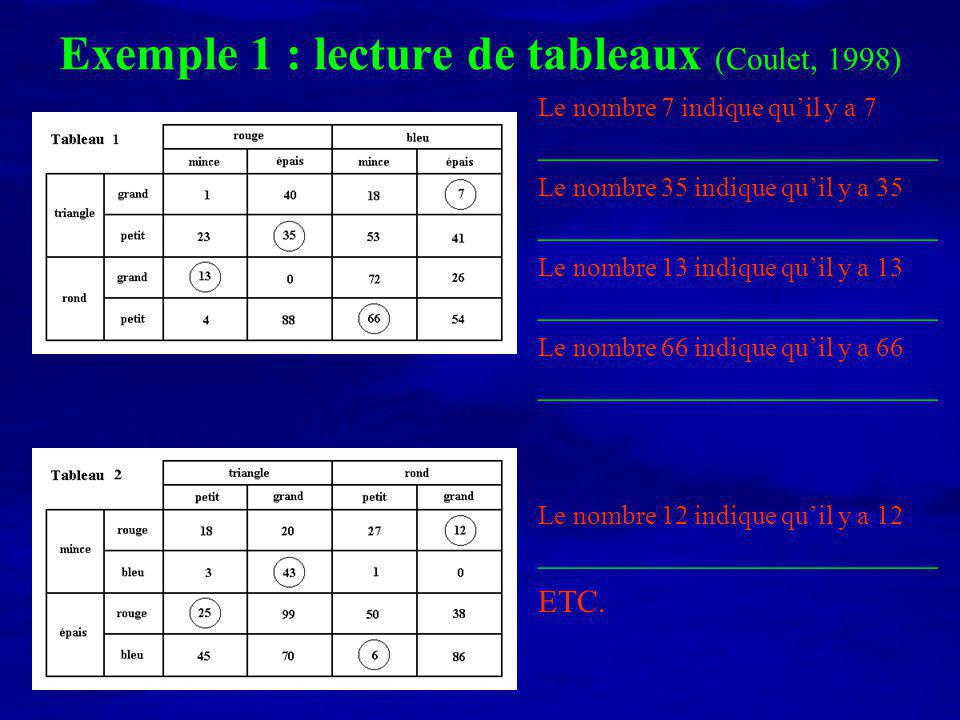 Exemple 1 : lecture de tableaux (Coulet, 1998)