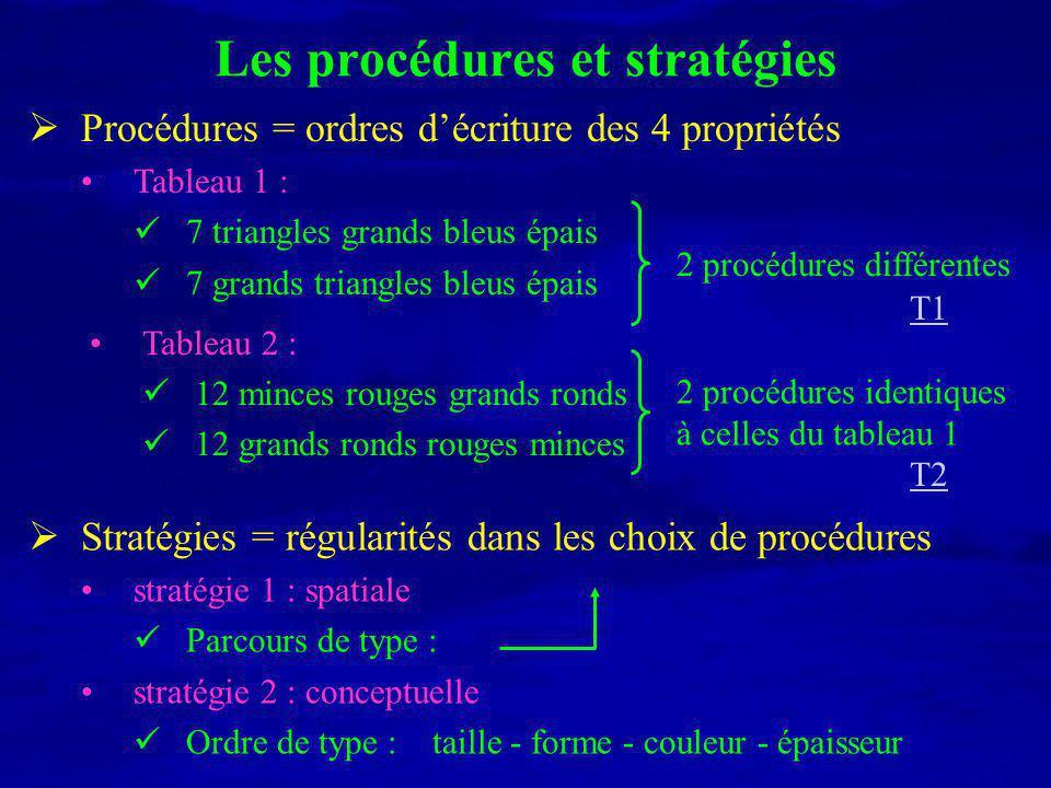 Les procédures et stratégies