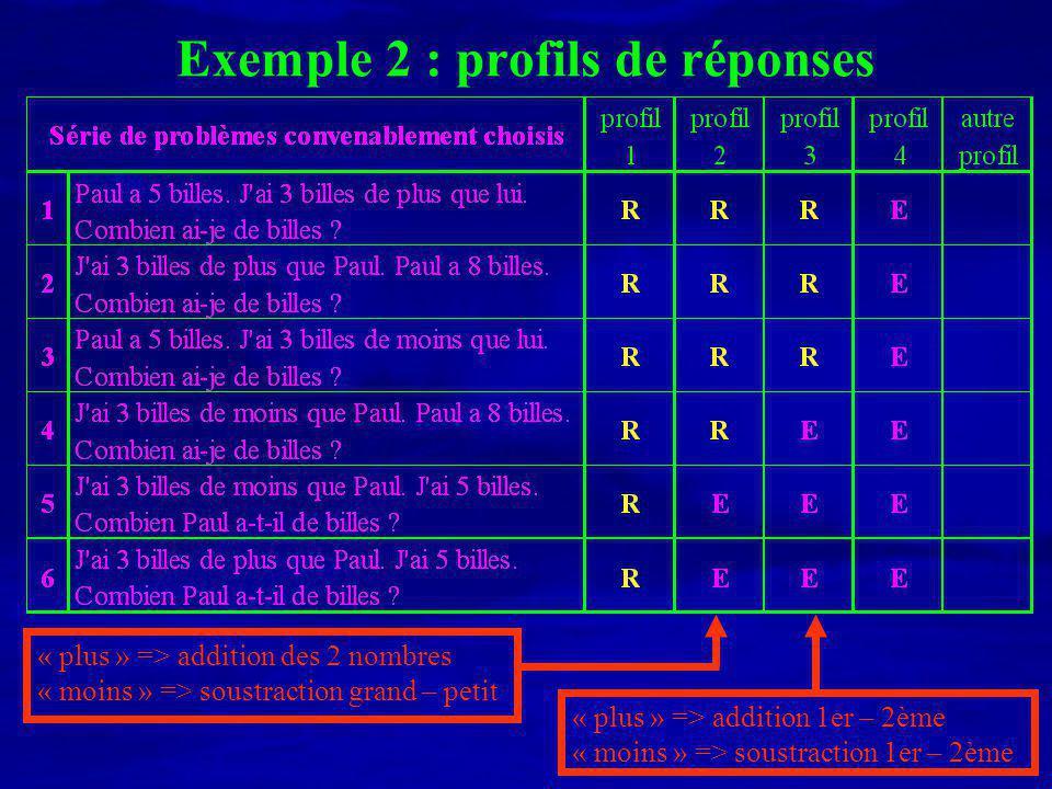 Exemple 2 : profils de réponses