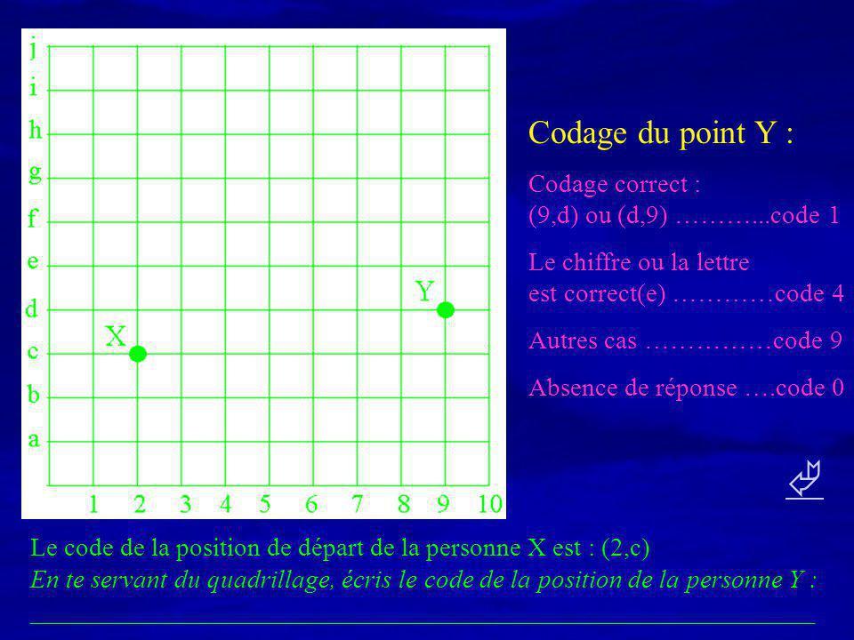  Codage du point Y : Codage correct : (9,d) ou (d,9) ………...code 1