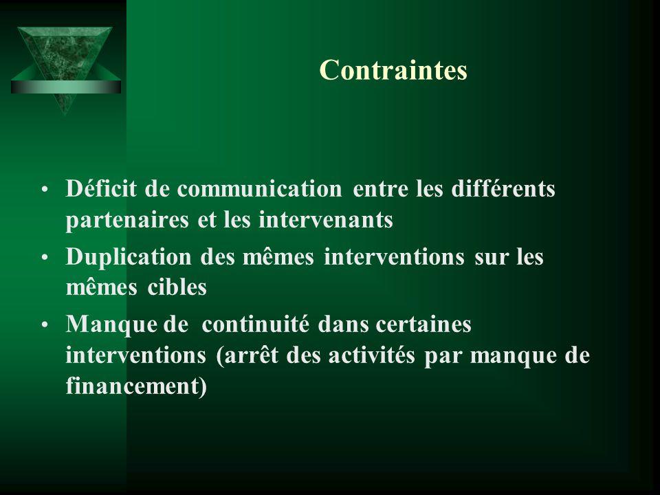 Contraintes Déficit de communication entre les différents partenaires et les intervenants. Duplication des mêmes interventions sur les mêmes cibles.
