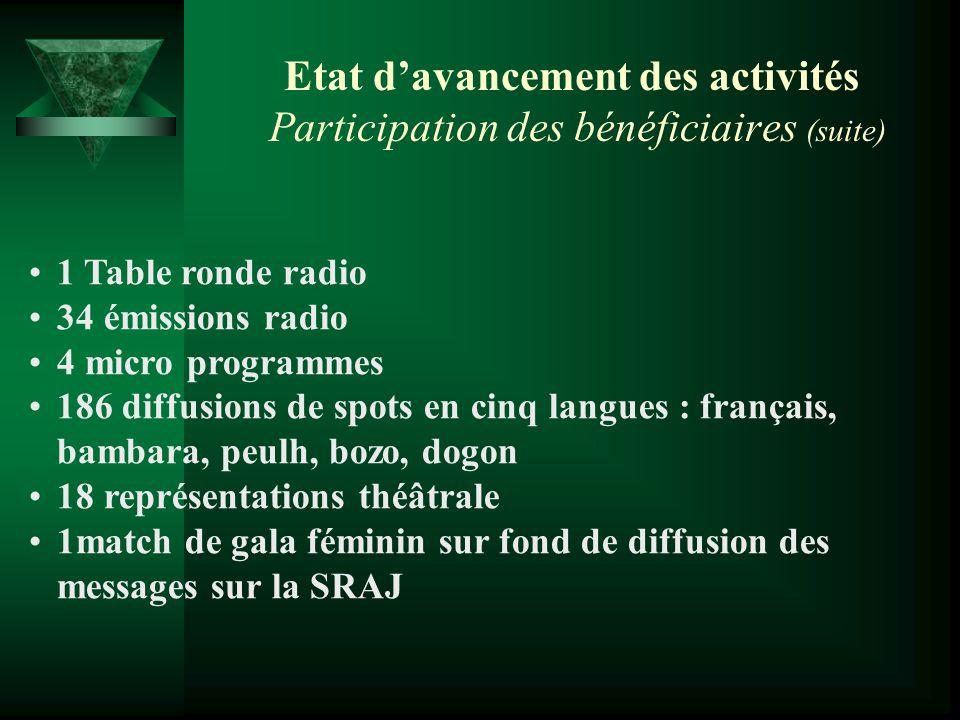 Etat d'avancement des activités Participation des bénéficiaires (suite)