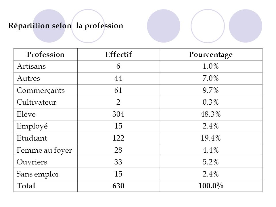 Répartition selon la profession
