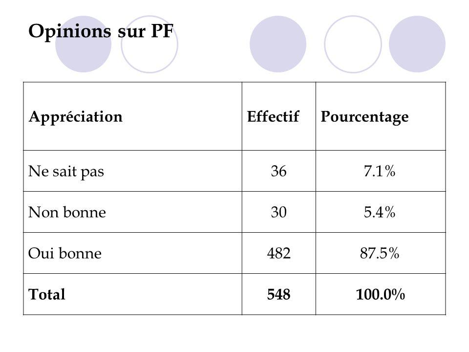 Opinions sur PF Appréciation Effectif Pourcentage Ne sait pas 36 7.1%