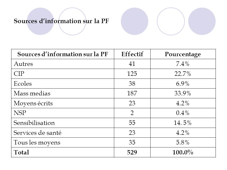 Sources d'information sur la PF