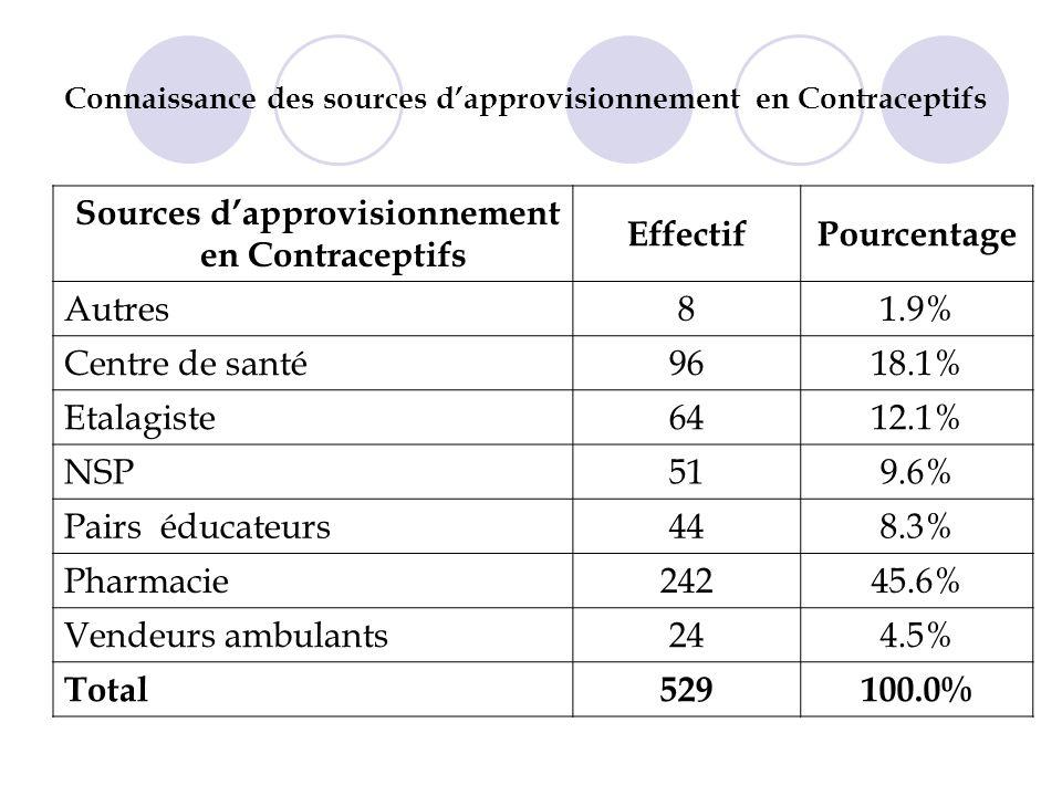 Connaissance des sources d'approvisionnement en Contraceptifs