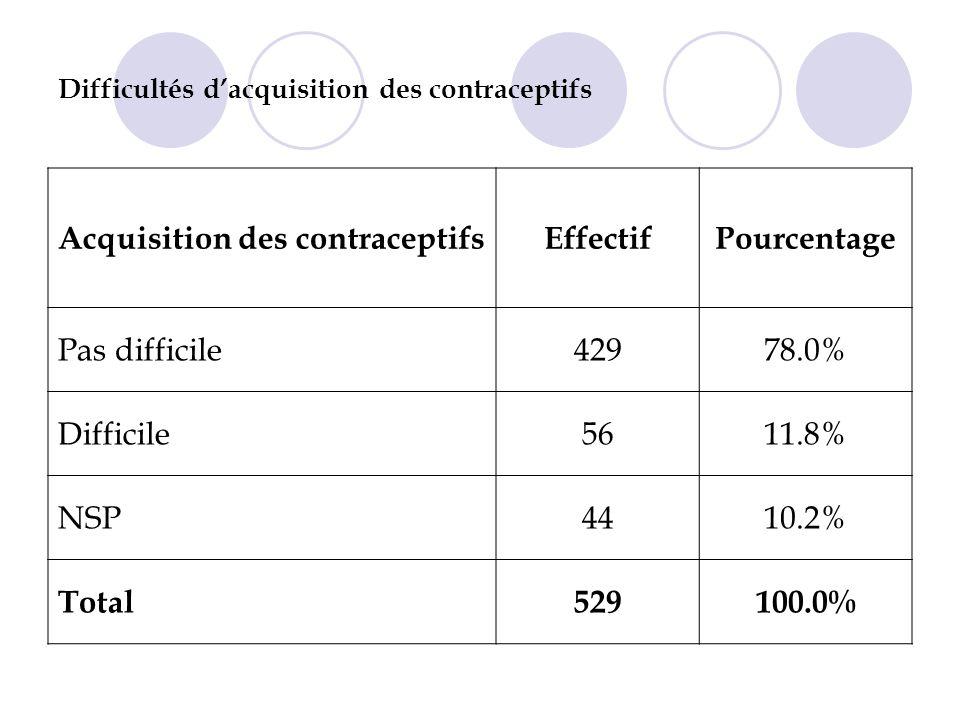 Difficultés d'acquisition des contraceptifs