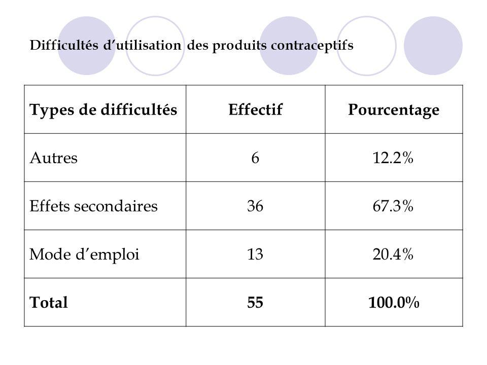Difficultés d'utilisation des produits contraceptifs