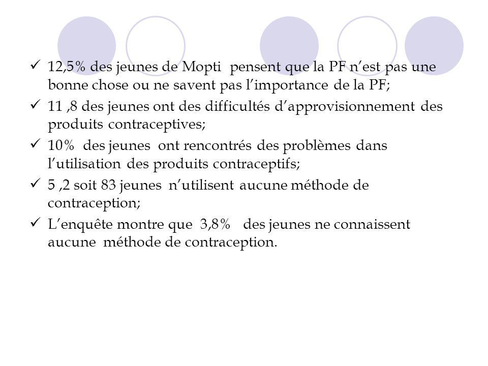 12,5% des jeunes de Mopti pensent que la PF n'est pas une bonne chose ou ne savent pas l'importance de la PF;