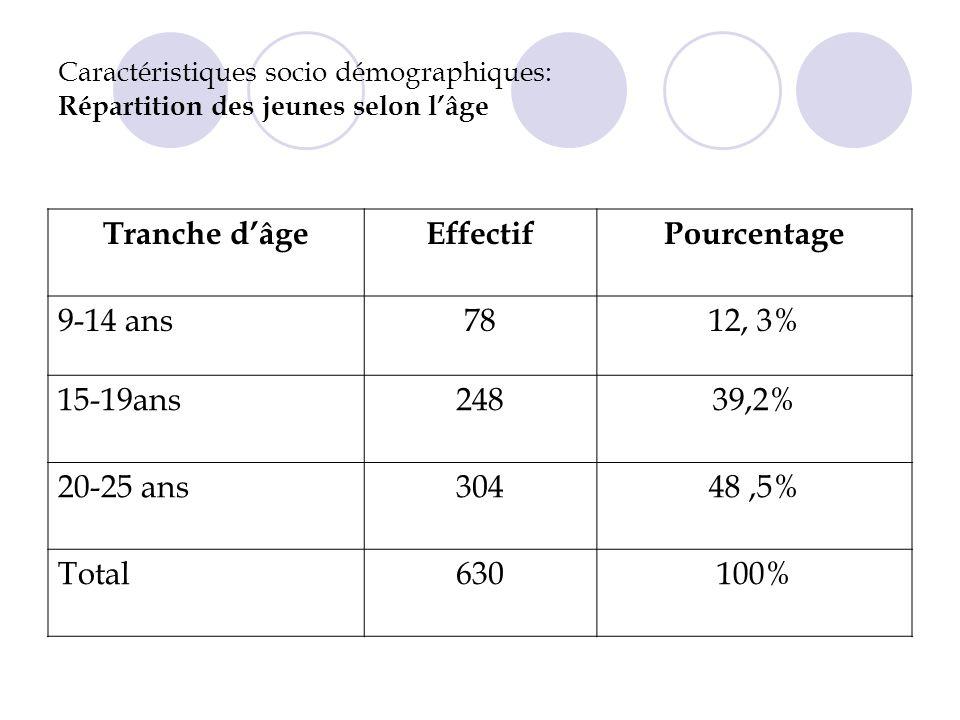 Tranche d'âge Effectif Pourcentage