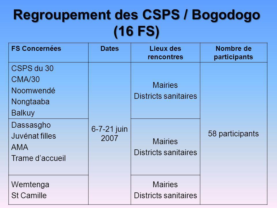 Regroupement des CSPS / Bogodogo (16 FS)