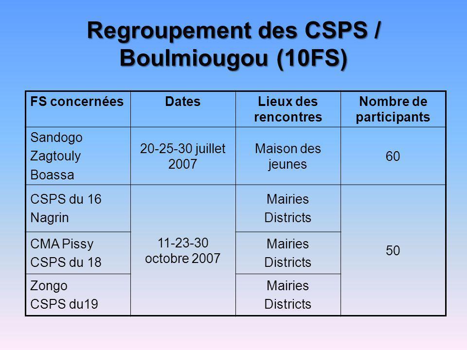 Regroupement des CSPS / Boulmiougou (10FS)