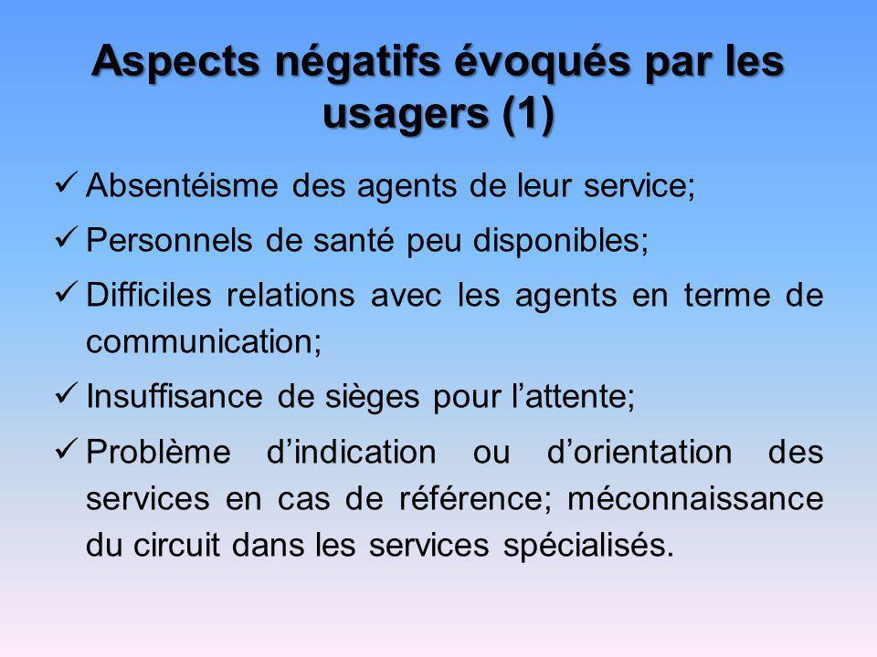Aspects négatifs évoqués par les usagers (1)