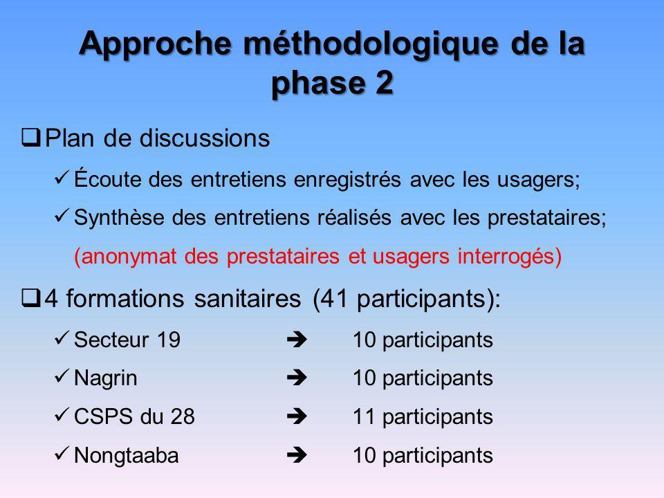 Approche méthodologique de la phase 2