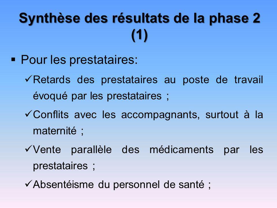 Synthèse des résultats de la phase 2 (1)