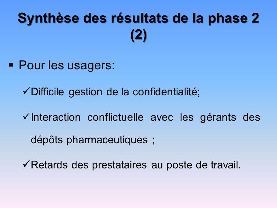 Synthèse des résultats de la phase 2 (2)