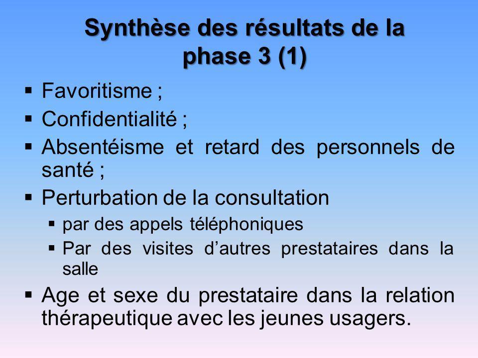 Synthèse des résultats de la phase 3 (1)