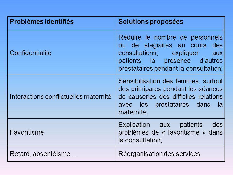 Problèmes identifiés Solutions proposées. Confidentialité.