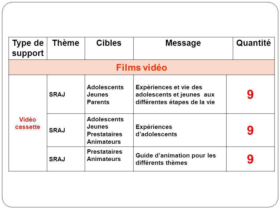 9 Films vidéo Type de support Thème Cibles Message Quantité
