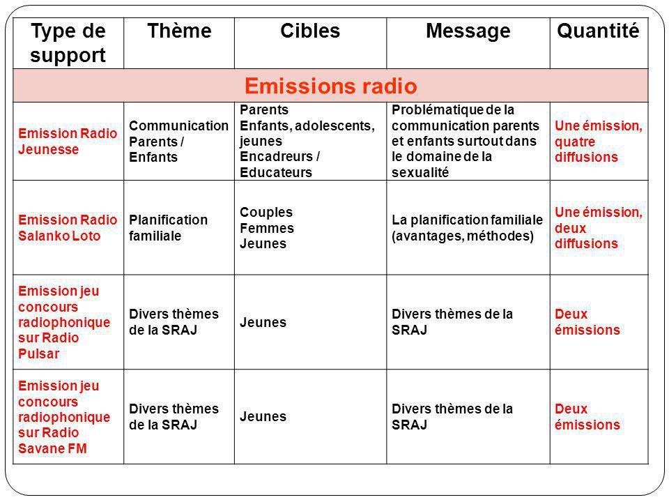 Emissions radio Type de support Thème Cibles Message Quantité
