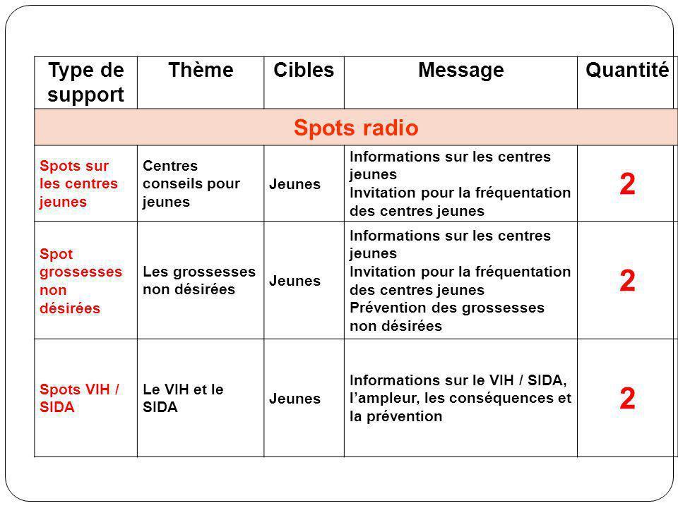 2 Spots radio Type de support Thème Cibles Message Quantité