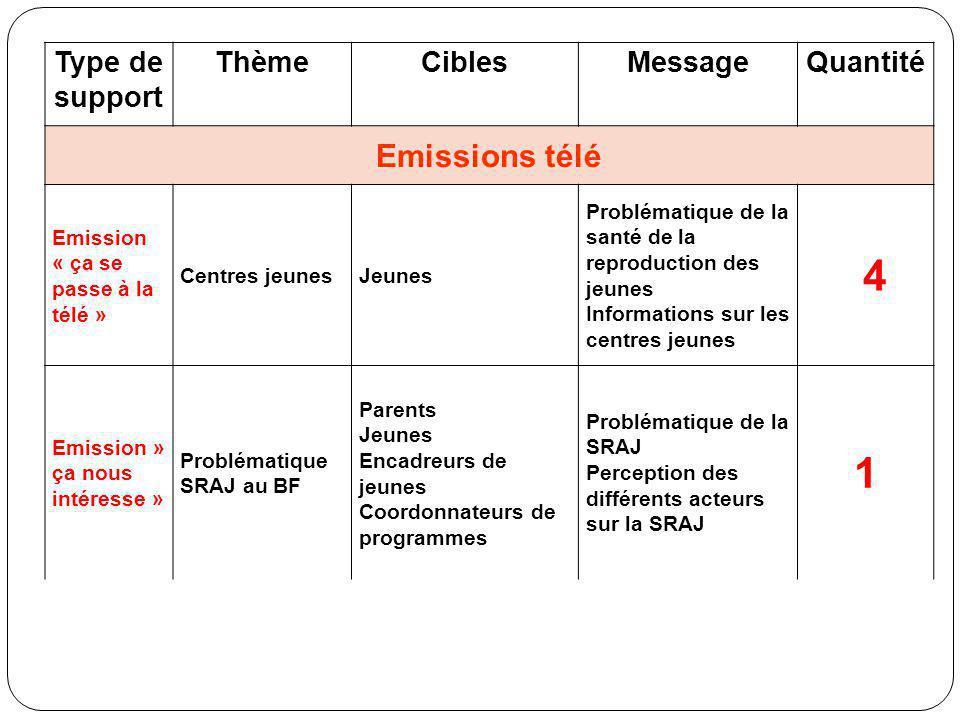 4 1 Emissions télé Type de support Thème Cibles Message Quantité