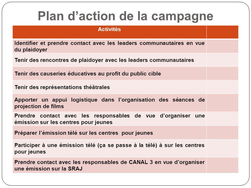 Plan d'action de la campagne